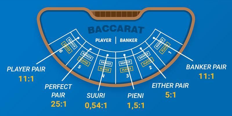 online-baccarat-erilaiset-panostyypit